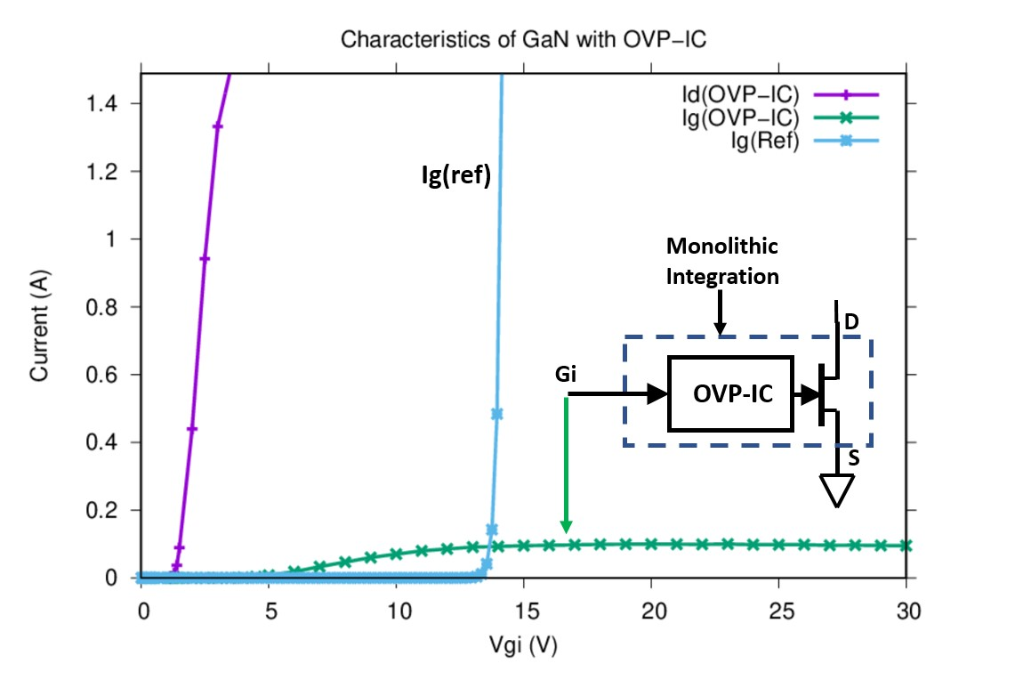 Figure 2: On-wafer results of GaN integrated with over-voltage-protection IC. Simulated gate current for a reference device is also down.