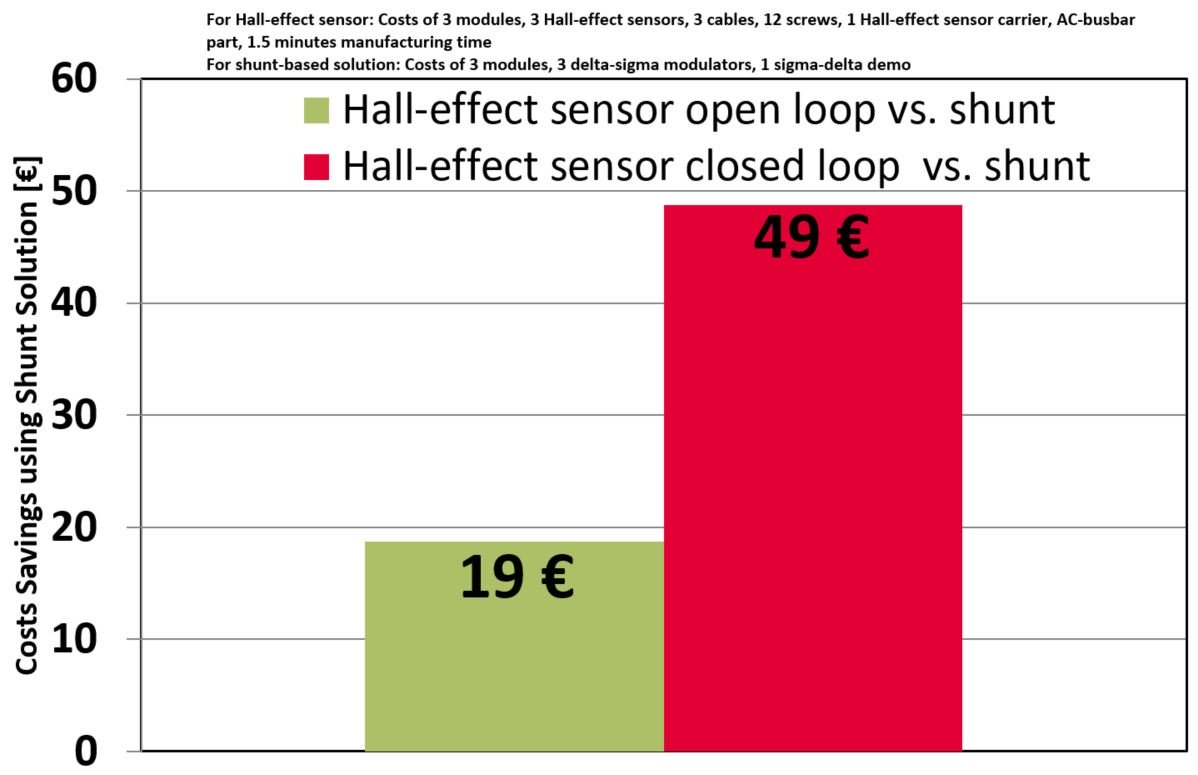 Cost savings due to the usage of IGBT module with integrated shunts (IFF600B12ME4P_B11) compared to the Hall-effect sensor solution.