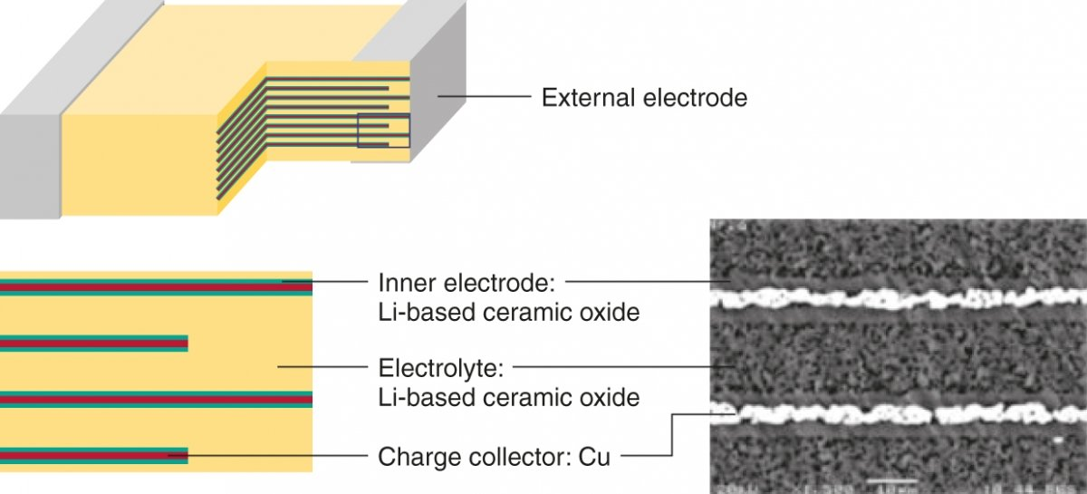 Cross-section of the CeraCharge. A solid ceramic electrolyte is used in place of a liquid electrolyte.