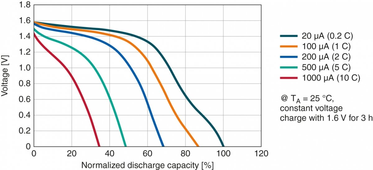 Typical discharge characteristics of CeraCharge.