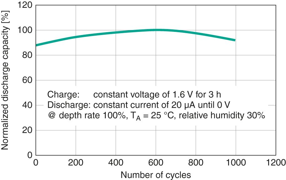 Typical cycle characteristics of CeraCharge