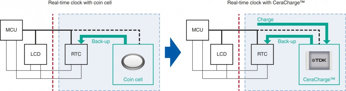 CeraCharge can replace the primary coin cell that is typically used as a backup battery for real-time clocks (RTCs).