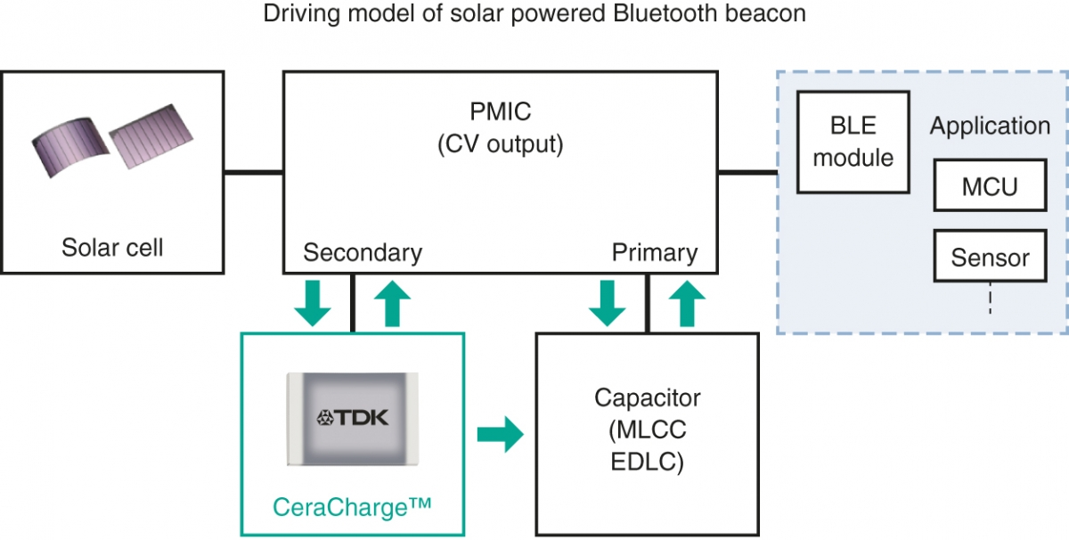 CeraCharge can be used as a secondary power source and store energy to charge the capacitor as a primary power source for the BLE module.