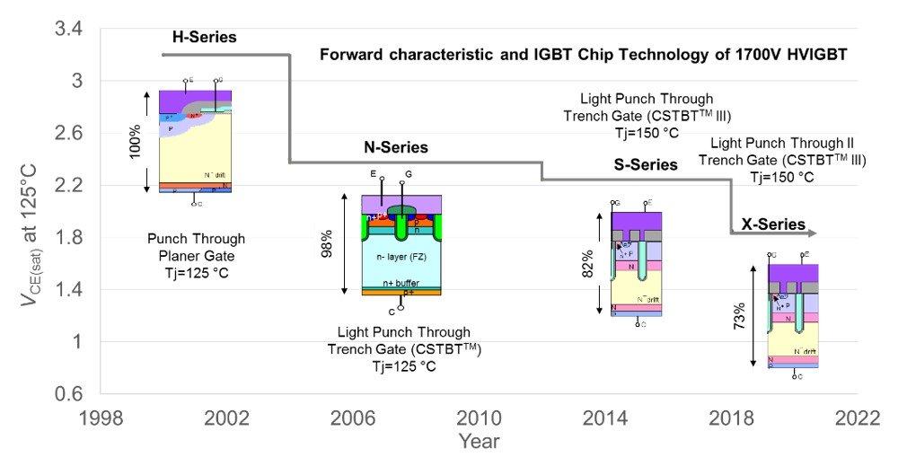 Figure 1: Chronology of 1700V IGBT chip forward voltage reduction.