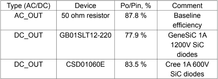 Table 1: AC and DC Conversion Efficiency Compared