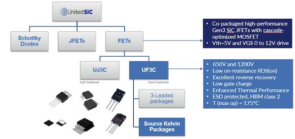 Portfolio of SiC products from UnitedSiC. The faster UF3C series is available in various 3-leaded and Kelvin sourced options, while the slower UJ3C series is designed for ease of use in standard 3-leaded packages.