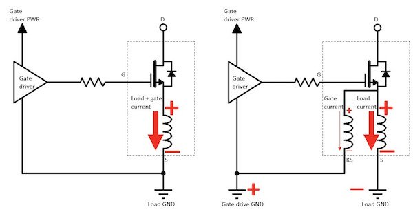 The circuit on the left shows how the common source inductance can reduce the voltage available at the FET gate-source due to di/dt induced voltage drop. This voltage drop is high because both the load and gate currents pass through this inductance. On the right, with a Kelvin pin available to return the gate current, the large voltage drop induced by the main load current in the common source inductance no longer debiases the gate.