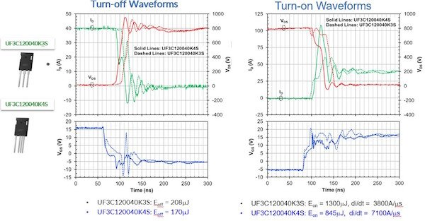 Comparison of VDS, ID waveforms (top row) and VGS waveforms (bottom row) using the same chipset in the 3-leaded (Dashed lines) and 4-leaded packages (Solid lines). Data is taken in a inductive load double pulse circuit with RSNUB=10ohm, CSNUB=220pF, RGON=3Ω, RGOFF=10Ω, 40A, 800V, Gate drive -5V to 15V.