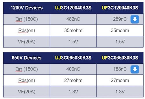 Table 1. A comparison of the UJ3C and UF3C devices for conduction loss and Qrr.