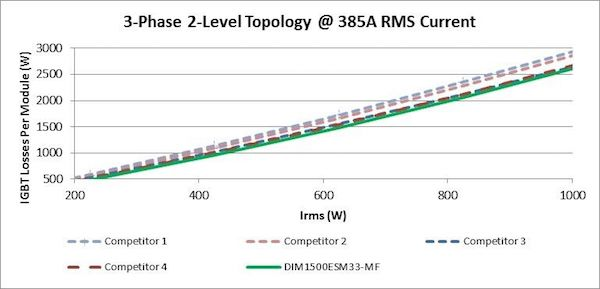 Figure 1: 3-Phase 2-Level Topology @ 385A RMS Current