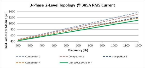 Figure 2: 3-Phase 2-Level Topology @ 385A RMS Current