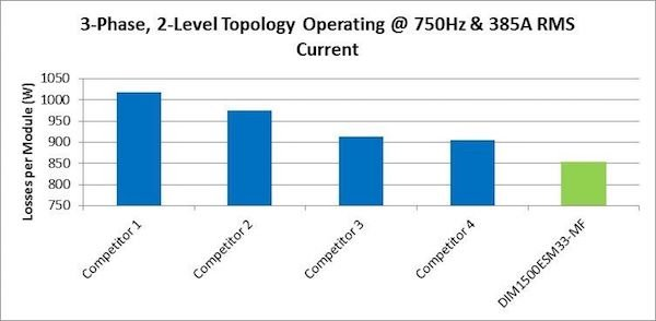 Figure 3: 3-Phase, 2-Level Topology Operating @ 750Hz & 385A rms Current