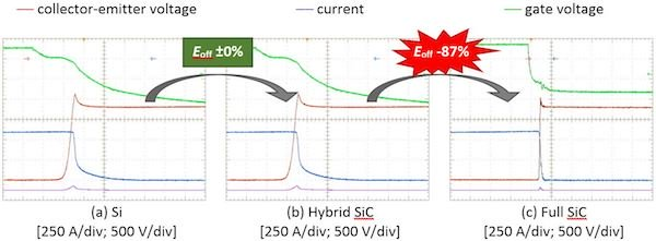 Figure 3: Turn-OFF waveforms (Vcc = 1800 V, IC = 600A, Tj  = 150 °C, Ls = 65 nH)