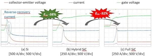 Figure 2: Turn-ON waveforms (Vcc = 1800 V, IC = 600A, Tj  = 150 °C, Ls = 65 nH