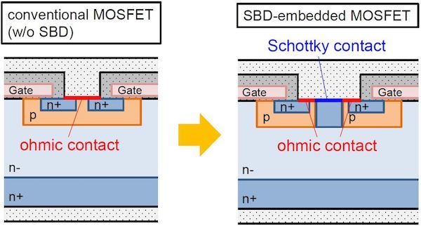 Figure 7: SBD-embedded MOSFET structure to optimize protection against bipolar degradation for 6.5 kV SiC MOSFETS