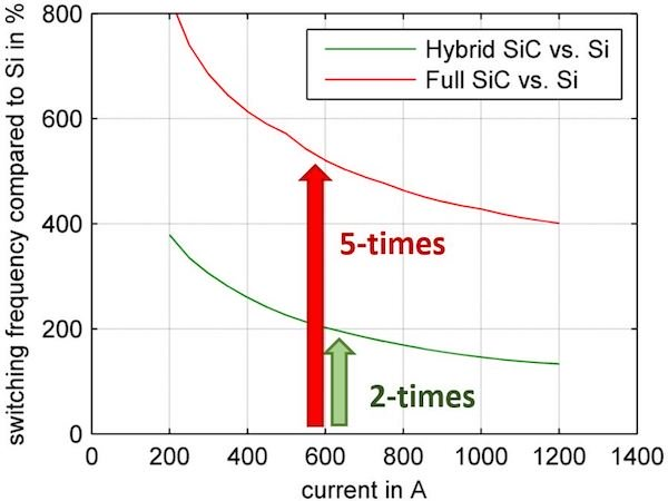 Figure 6: Switching frequency compared to Si device for equal switching losses (Vcc = 1800 V, Tj  = 150 °C, Ls = 65 nH)