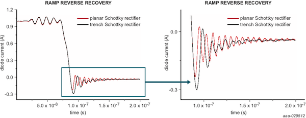Figure 4: Ramp reverse recovery measurements on Trench and planar rectifiers. 100A/µs ramp