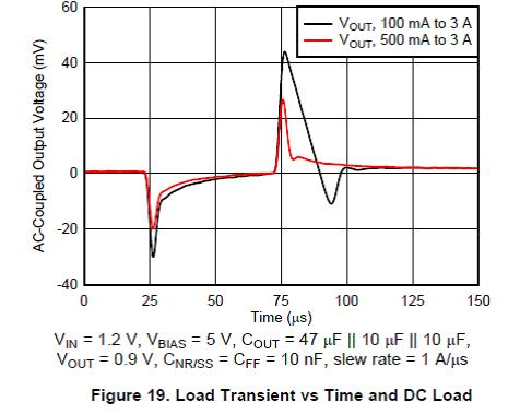 Figure 1: TPS7A84A Datasheet Load Transient Performance