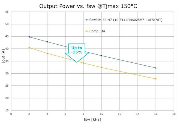 Figure 4: Output power losses vs. fsw benchmarked at maximum al-lowed Tj temperature of 150°C (fout=50Hz, Tsink=80°C, Vout=340 V)