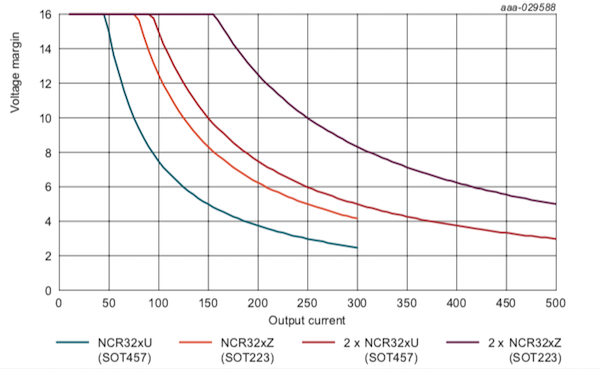 Voltage margin of single and parallel drivers in SOT457 and SOT223 packages