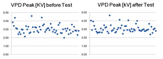 PD evaluation results