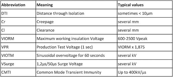 Table 1: Key parameters of isolated gate drivers
