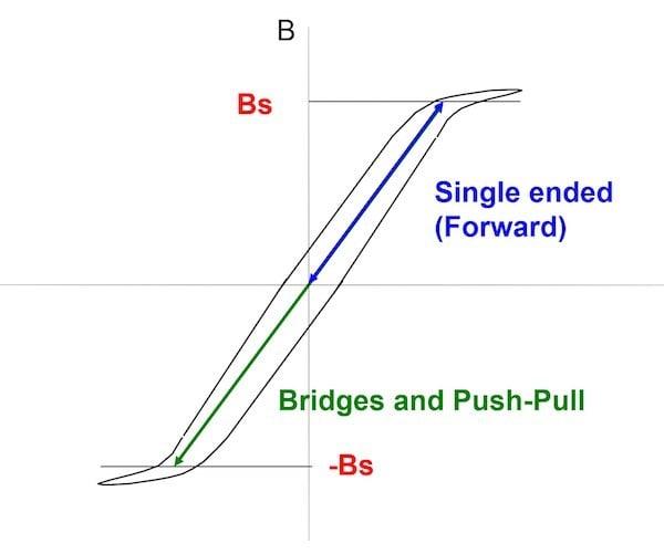 Figure 6: Flux Swing in a Transformer Core
