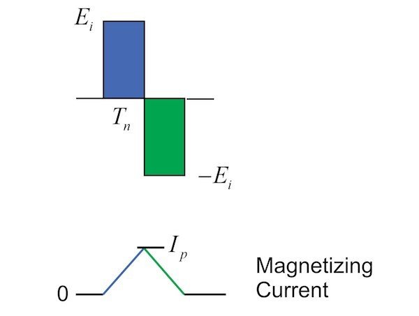 Figure 7: The Effect of Applied Voltage and the Magnetizing Current