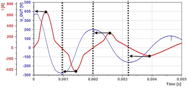 Figure 1: Detection of magnetization-periods
