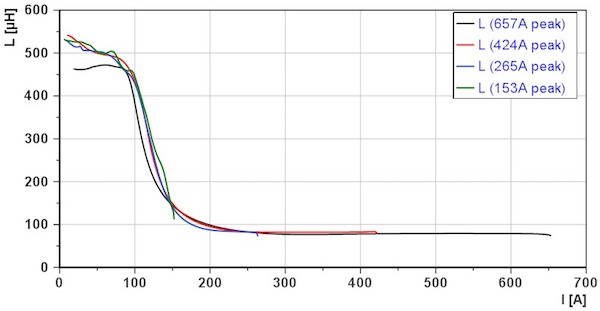 Figure 2: Array of inductance curves