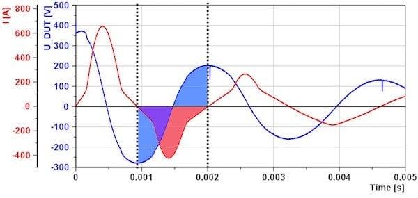 Figure 4: Energy loss evaluation