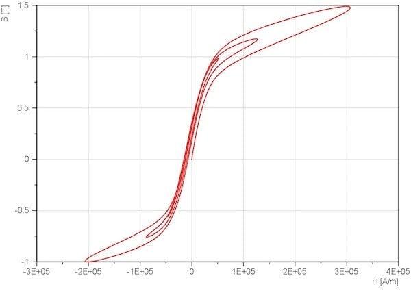 Figure 6: Example for offline evaluation: (re)magnetization curve