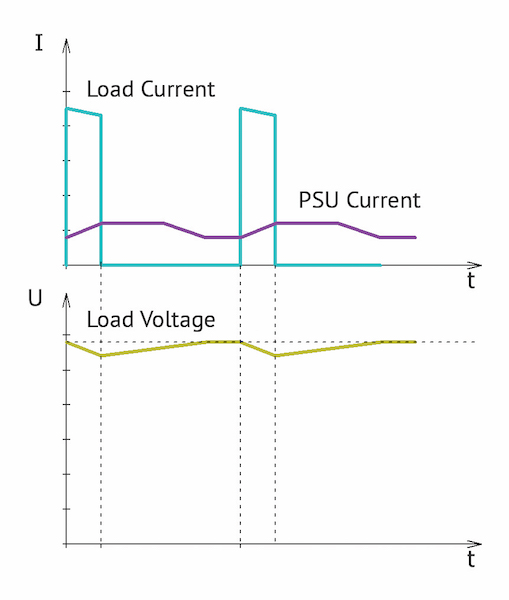 Figure 2: Current form of PSU and load, as well as the load voltage with averaging (a) and without averagin