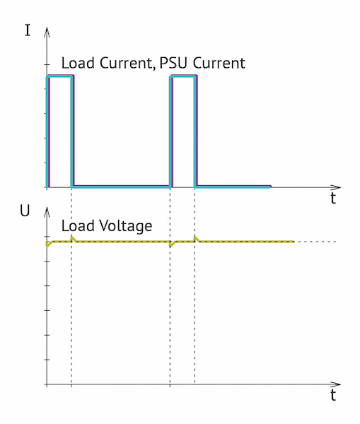 Figure 2: Current form of PSU and load, as well as the load voltage with averaging (b) of pulse power