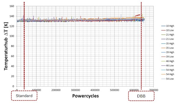 Figure 2: Proven power cycling performance with copper wire-bonds and DBB