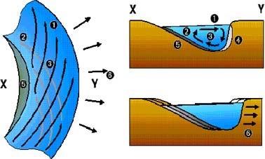 Figure 7: Swirl effect in rivers [14].
