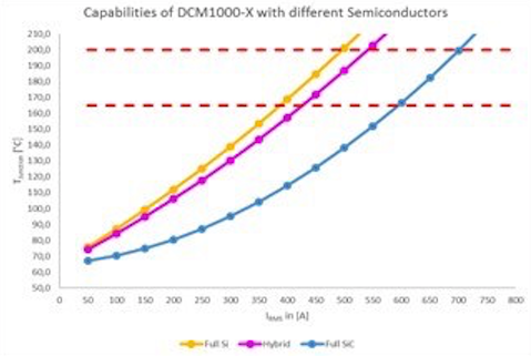 Figure 11: Impact of utilizing different semiconductor technologies.