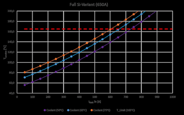 Figure 13: Impact of coolant temperature, here @ 10kHz switching frequency and 8L flow rate.