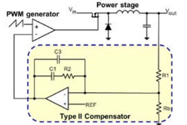 Figure 2 – Type II compensator circuit. Please note that the PWM generator and the op-amp are usually internal to our IC