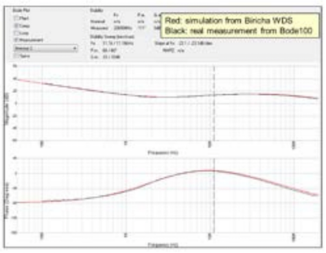 Figure 5 – Type III compensator Bode plot simulated by Biricha WDS vs. real measurement