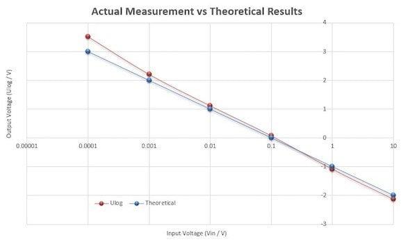 Figure 3: Vout vs Vin plot (DC input signal)