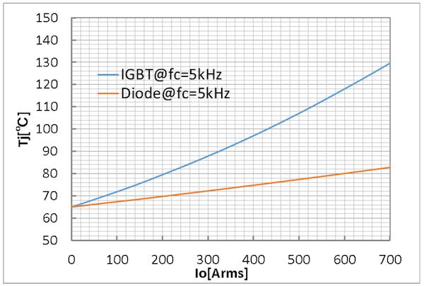 Figure 10: Inverter Mode Simulation results for CT1000CJ1B060 J1-module