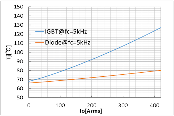 Figure 11: Inverter Mode Simulation results for CT600CJ1B120-module