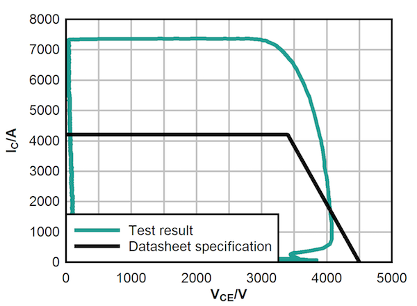 Figure 4: IGBT RBSOA robustness - successful turn-OFF of 7.4kA by a 2.1kA, 4.5kV device.