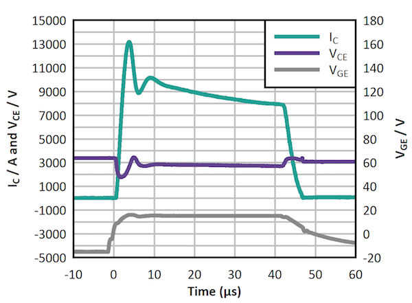 Figure 5: IGBT SCSOA robustness – a 4.5kV, 2.1kA device surviving a 3.4kV, 40μs short-circuit test.
