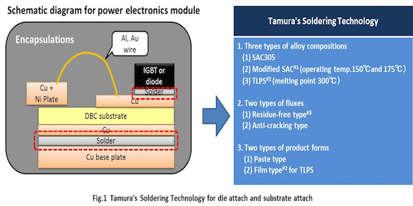 Figure 1: Tamura's Soldering Technology for die attach and substrate attach