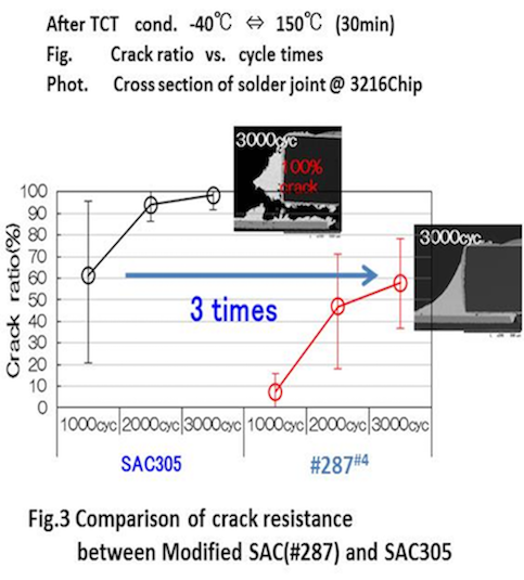 Figure 3: Comparison of crack resistance between Modified SAC(#287) and SAC305