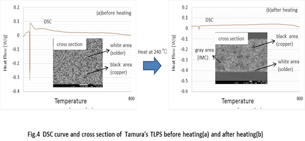 Figure 4: DSC curve and cross section of Tamura's TLPS before heating (a) and after heating (b)