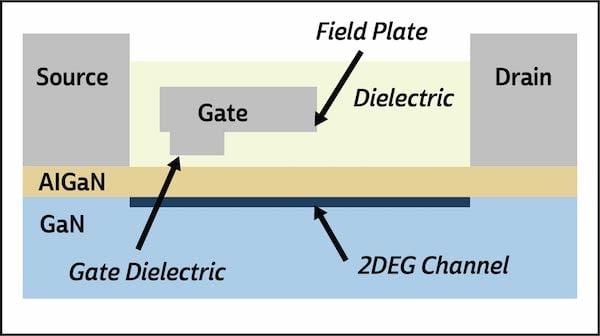 Figure 1: Cross-section diagram of Transphorm GaN device