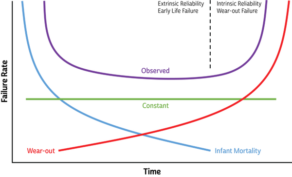 Figure 3: The Bathtub Curve demonstrates a power device's typical reliability via failure types over time.